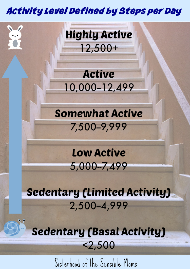 The Truth About 10000 Steps and Your Health| Read for more diet and fitness tips.| Sisterhood of the Sensible Moms |Activity Levels Defined by Steps per Day